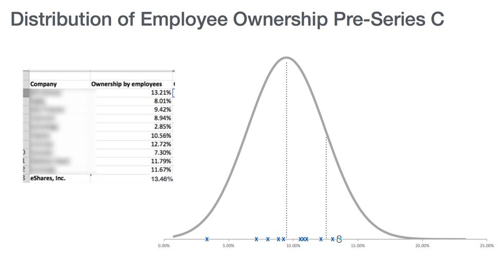 Investors vs. Employees 2