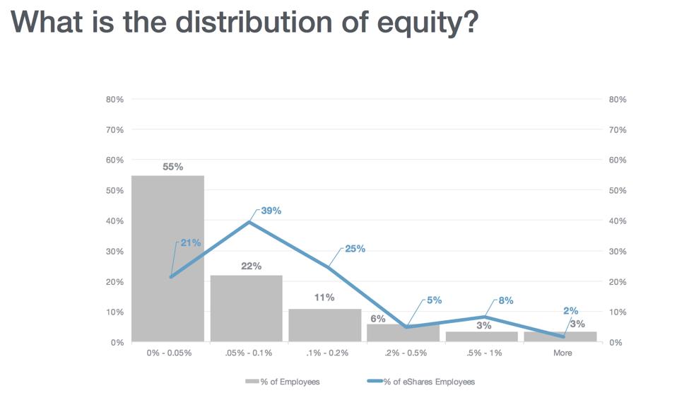 Investors vs. Employees 3