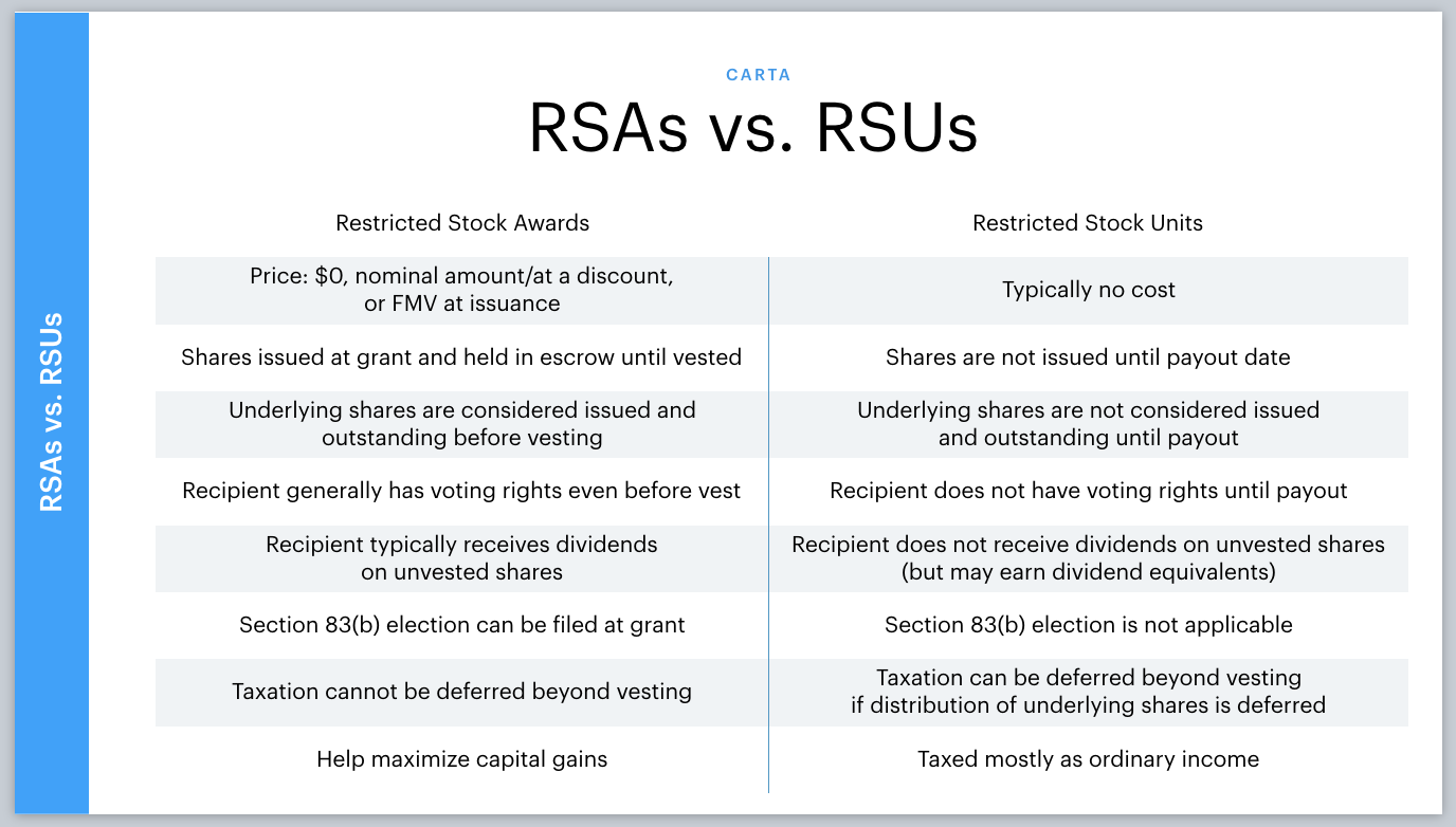 Overview of RSAs vs. RSUs 11