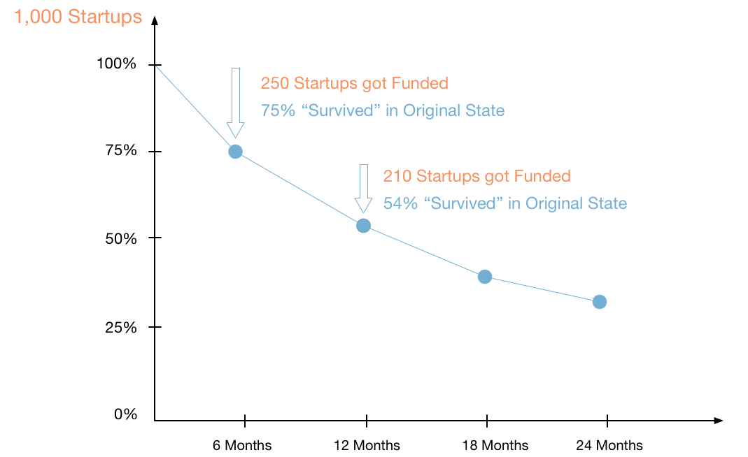 Raising capital for startups: how long does funding actually take? 3