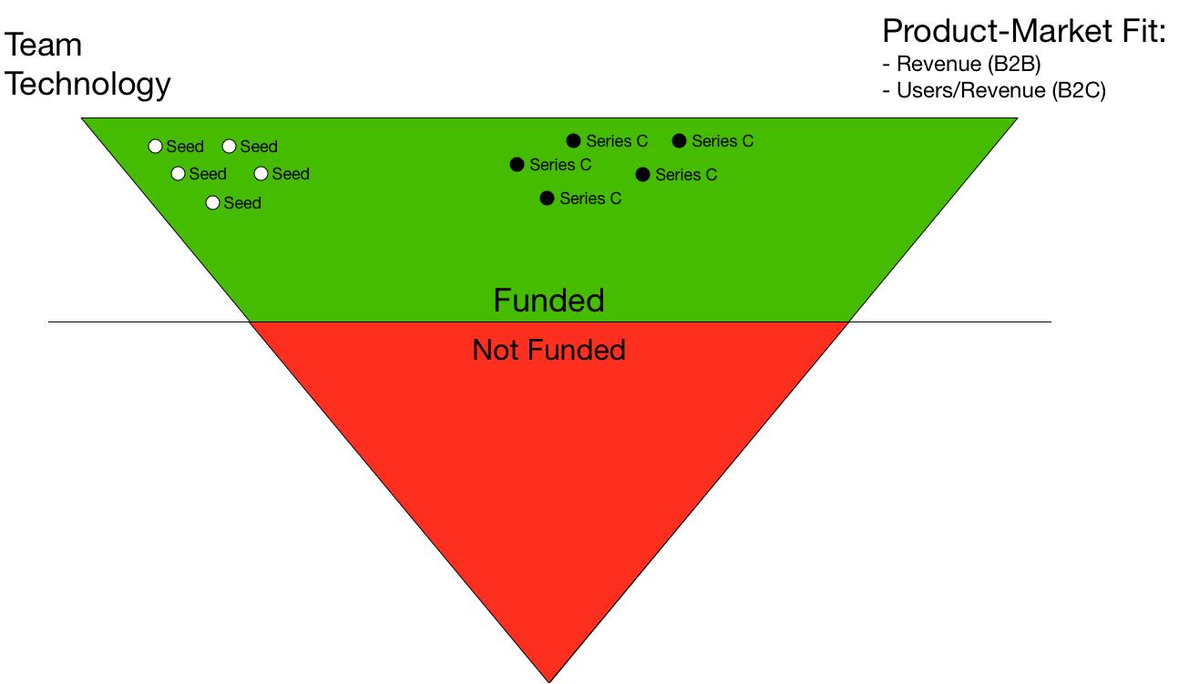 The Increasing Pressures for Startup Revenue | Carta