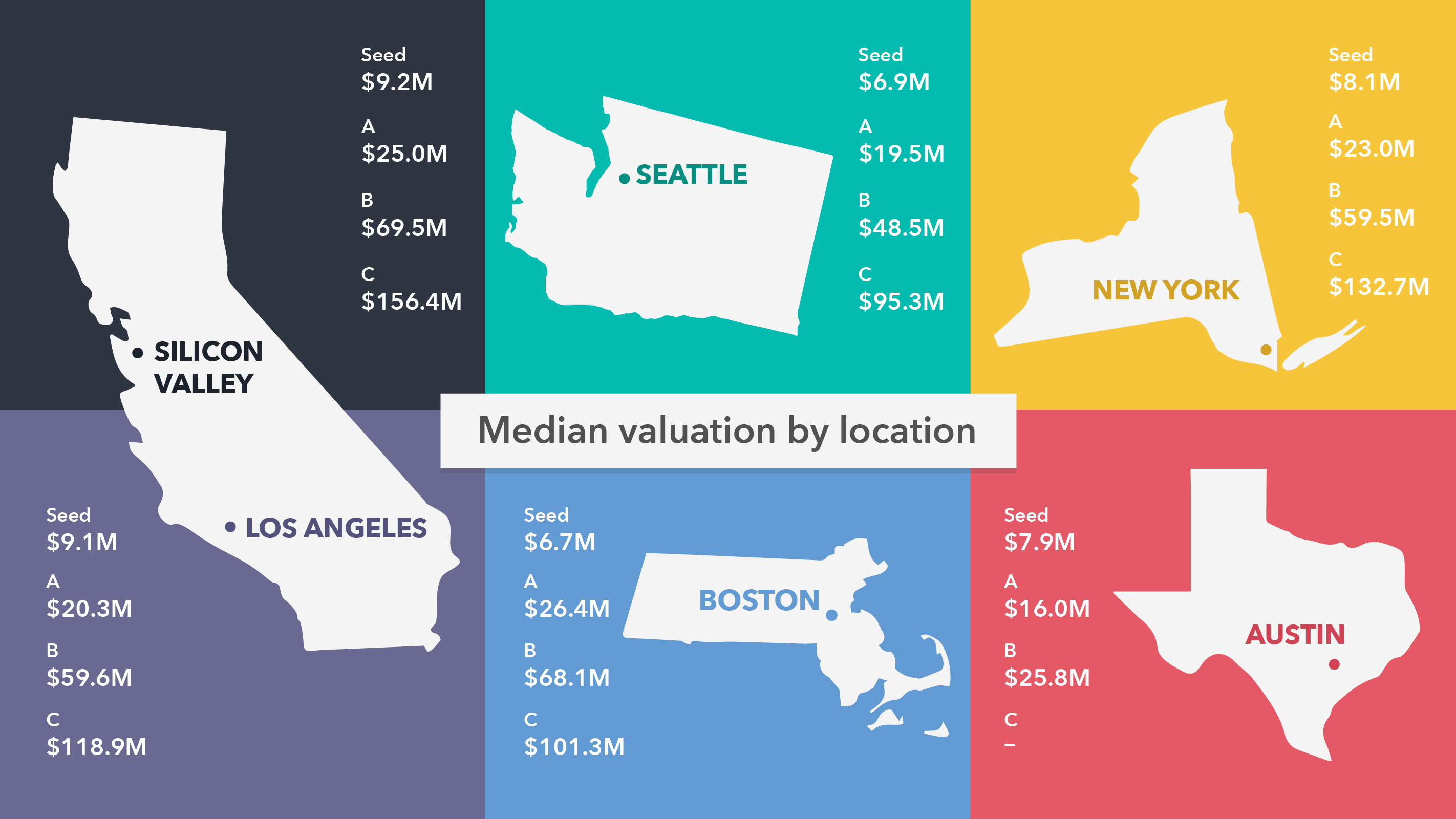 Which cities have the highest startup valuations? 1