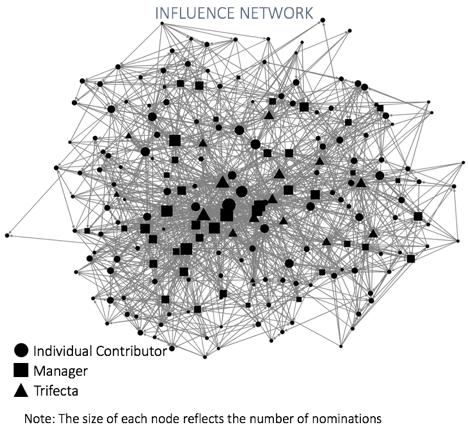 The Shadow Organizational Chart 2