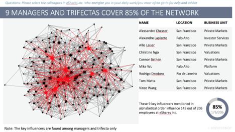The Shadow Organizational Chart 5