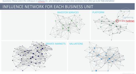 The Shadow Organizational Chart 12
