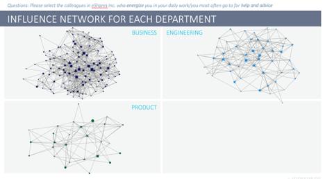The Shadow Organizational Chart 11