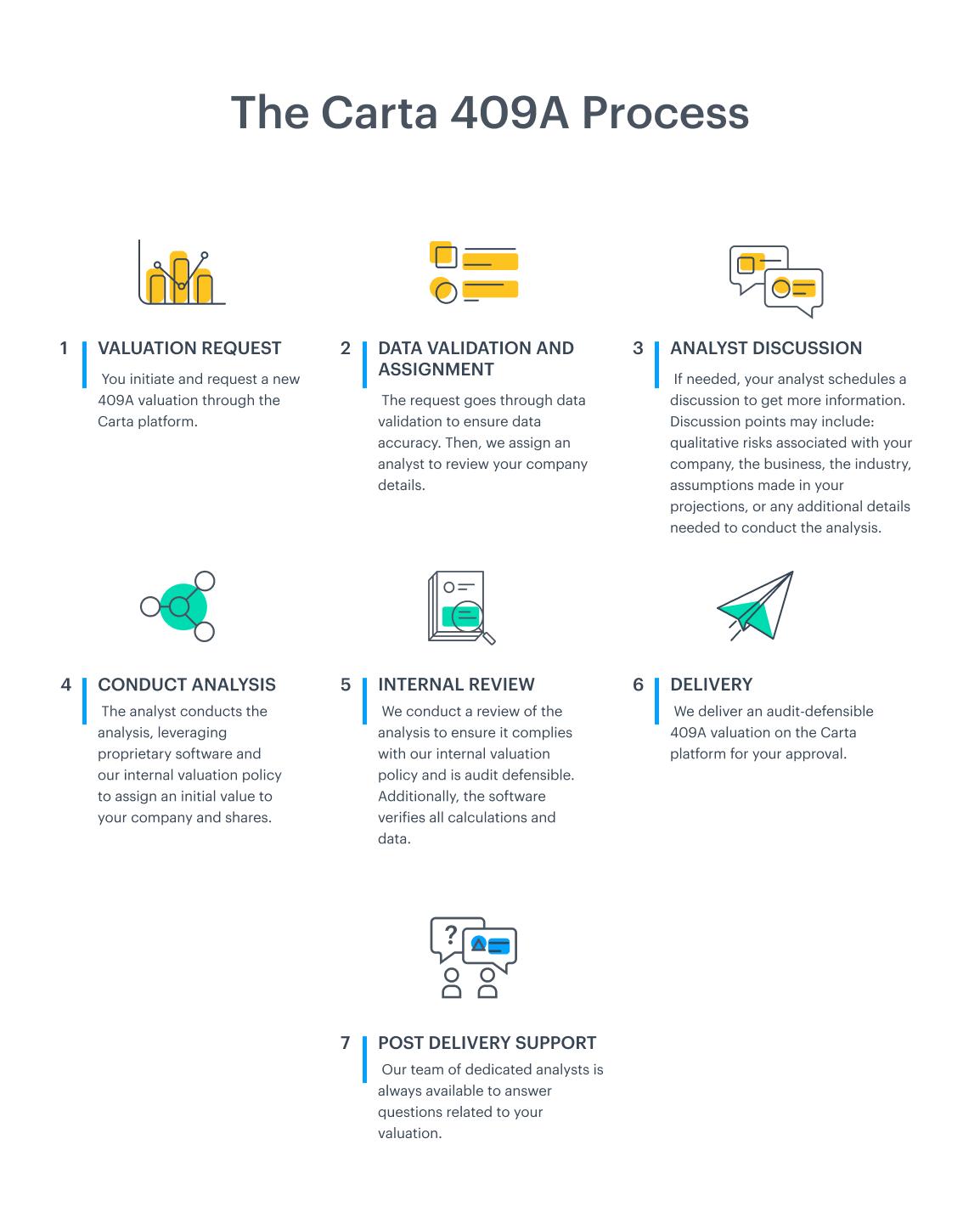 The Carta 409A valuation process 1