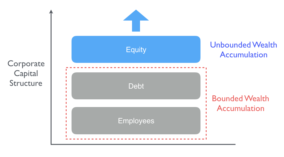 Carta - Ownership Management 4