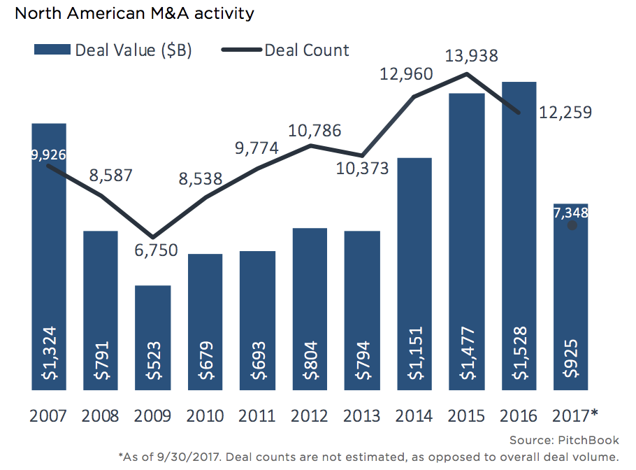 How Carta helps with M&A 1