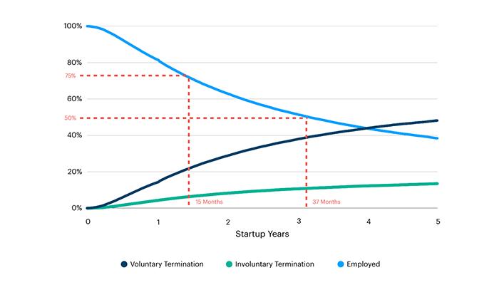 Employment tenure at startups 1