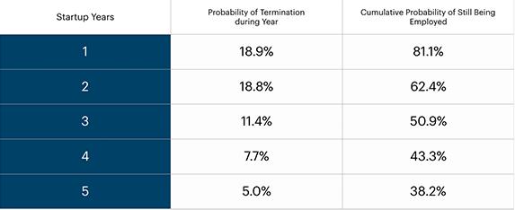 Job tenure statistics
