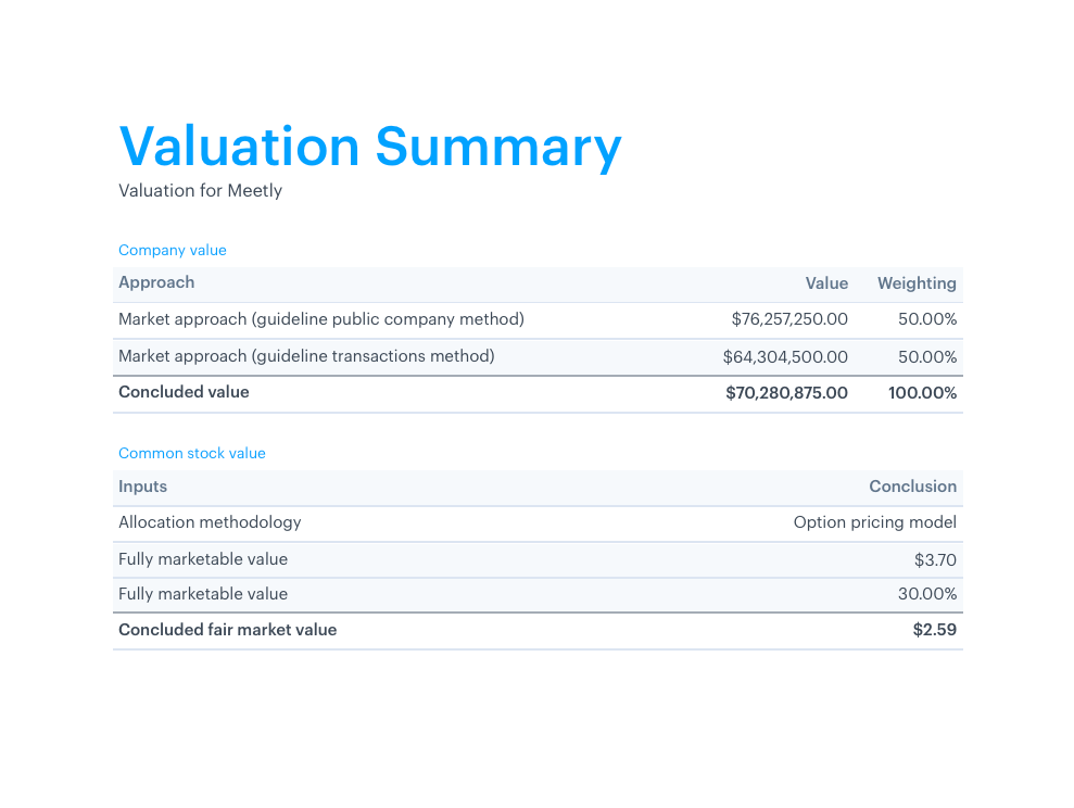 Prty Valuation Report | What Is A 409a Valuation Carta