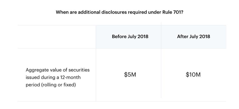 What's Rule 701 and what's recently changed? 1