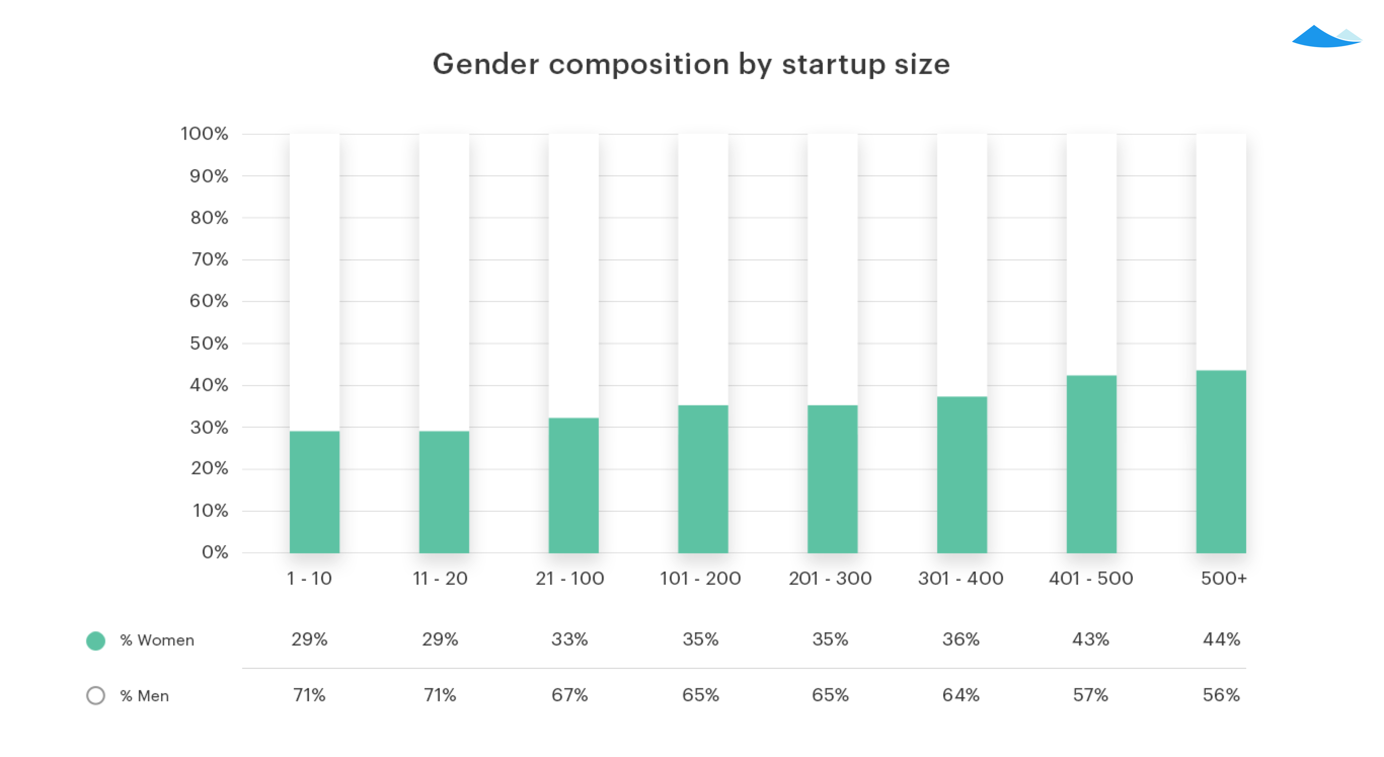 Analyzing the gender equity gap 2