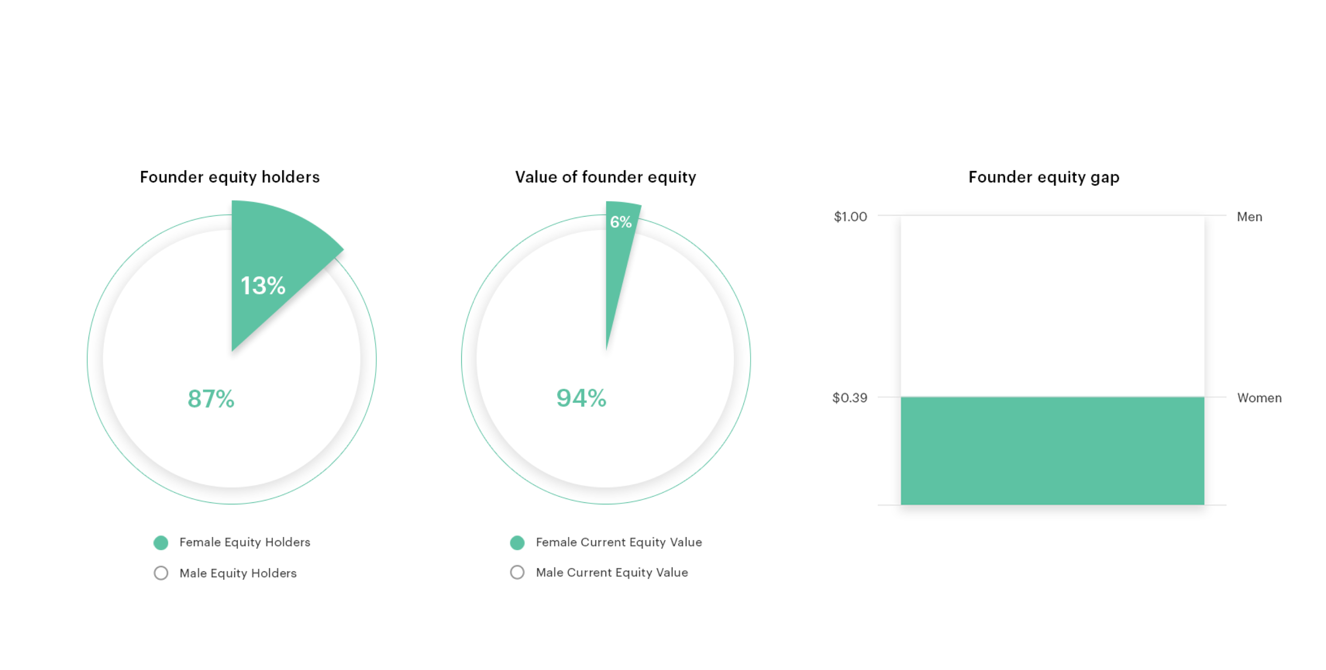Analyzing the gender equity gap 3