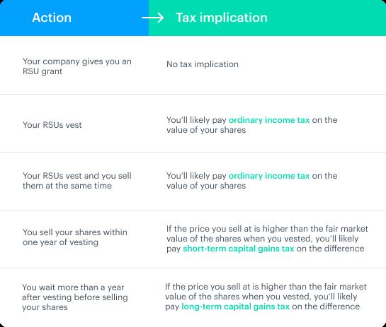 RSU tax