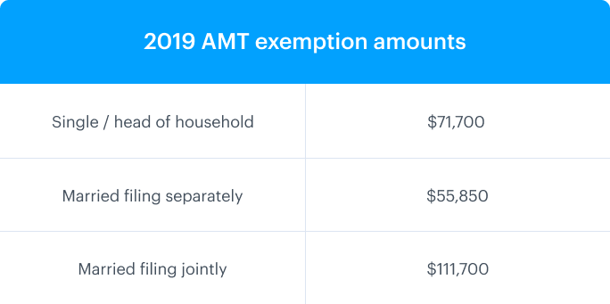 2019 alternative minimum tax exemption amounts