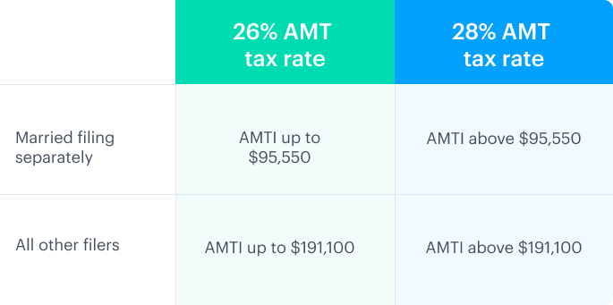 AMT tax rates