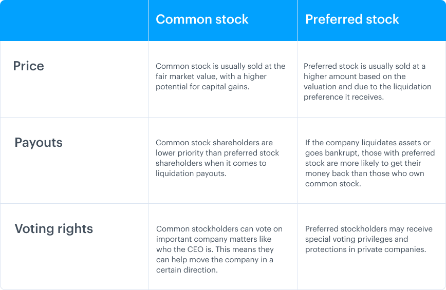 Common stock vs. preferred stock 1