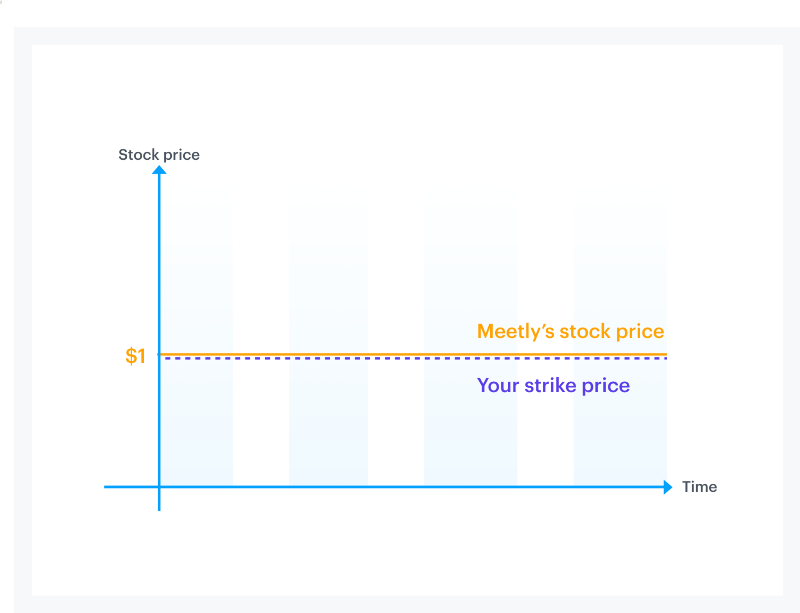 Equity 101 Part 2: Stock option strike prices 1