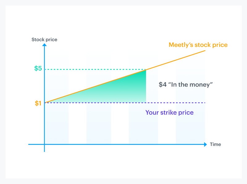 Equity 101 Part 2: Stock option strike prices 2