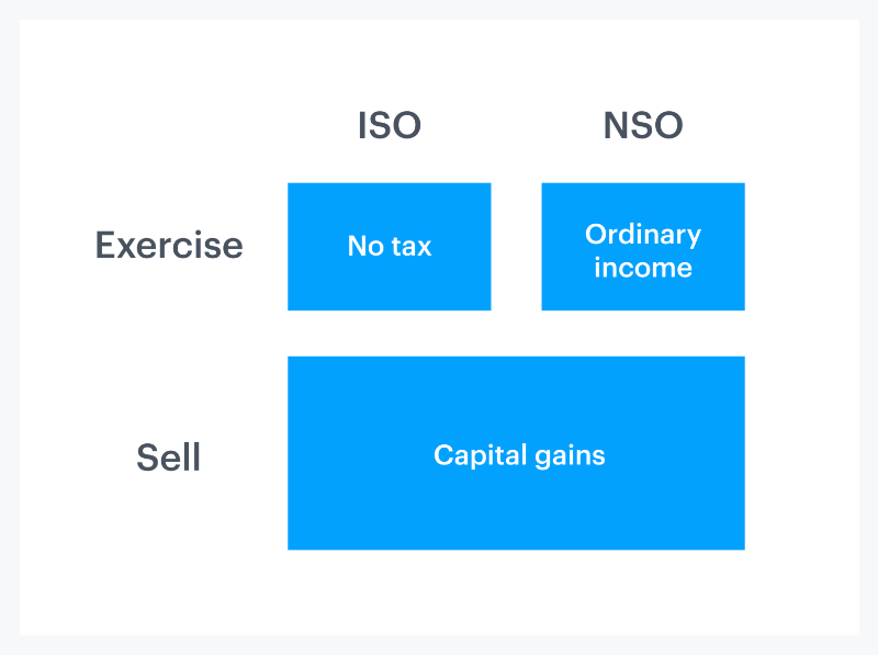 Equity 101 Part 3: How stock options are taxed 4