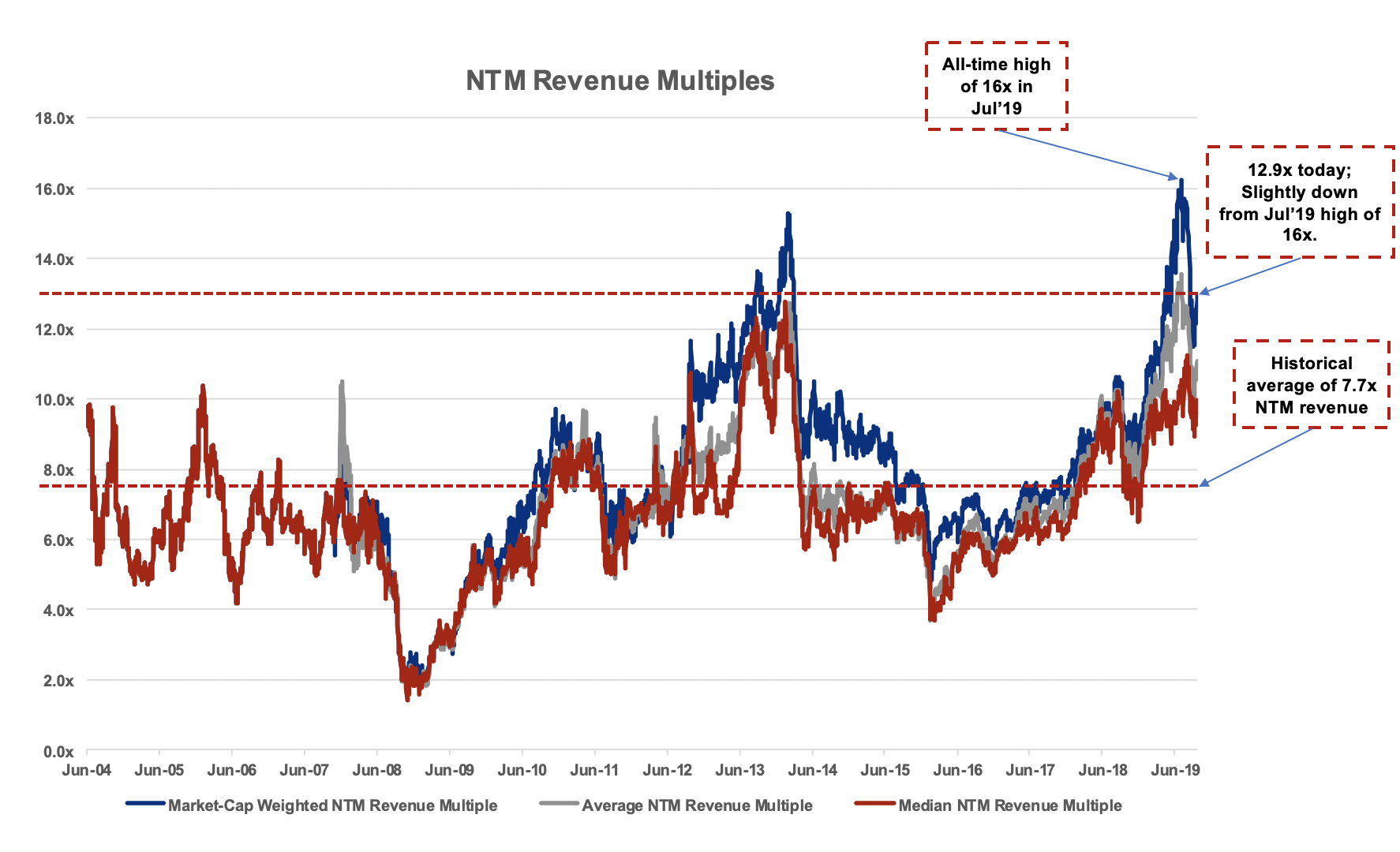 SaaS company valuations, metrics, and IPOs: An interview with Alex Clayton of Meritech Capital 3