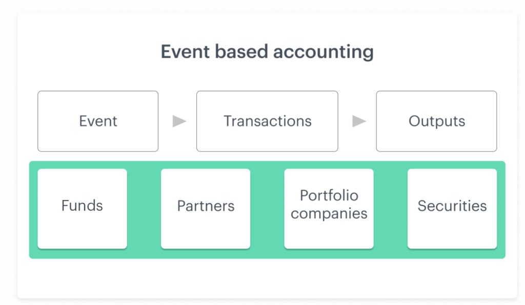 Building Fund Admin 2
