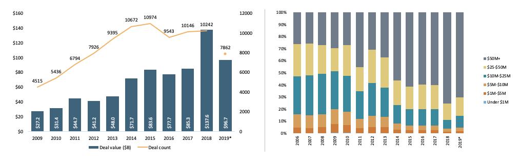 Venture market trends driving liquidity 1