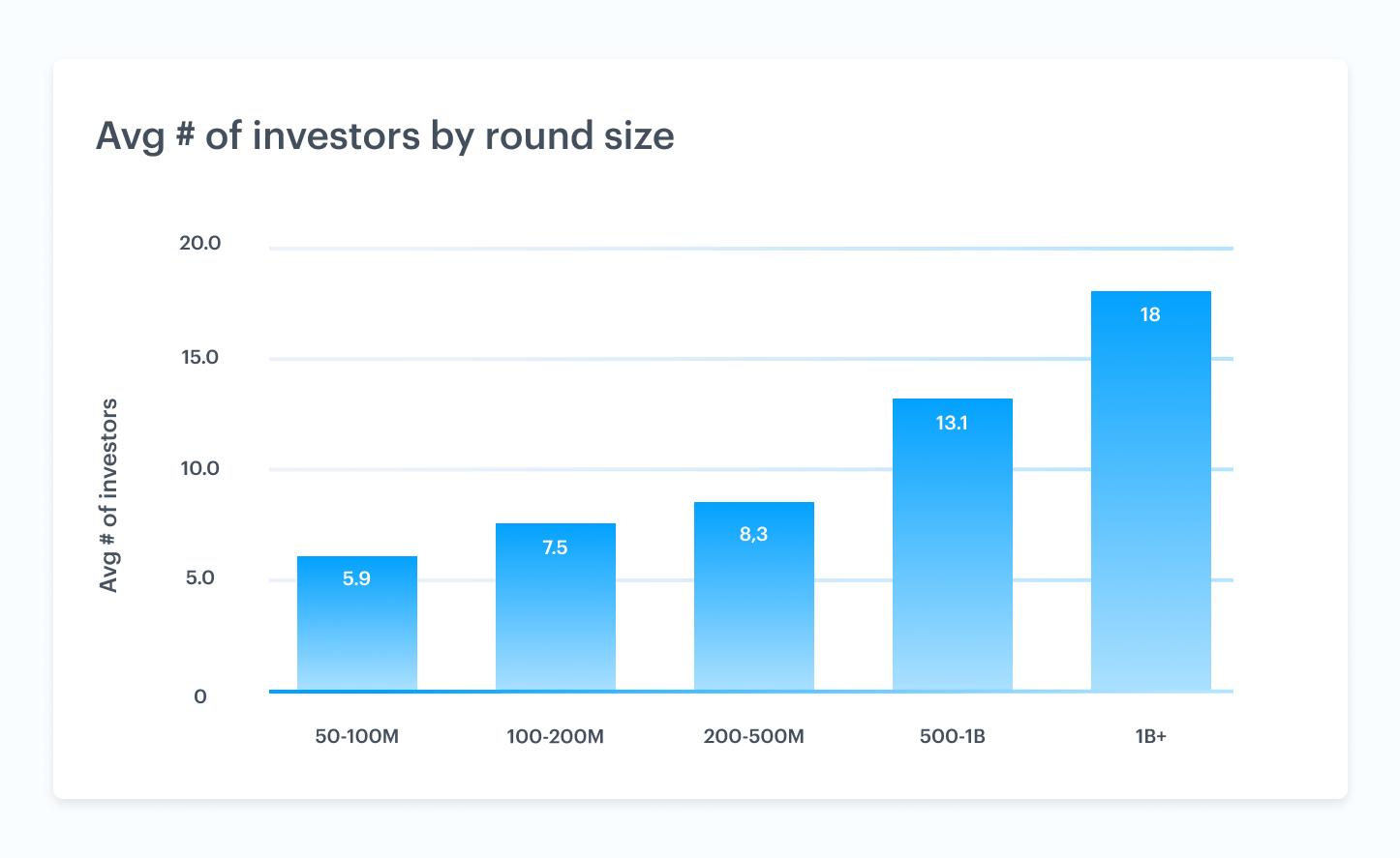 Venture market trends driving liquidity 3