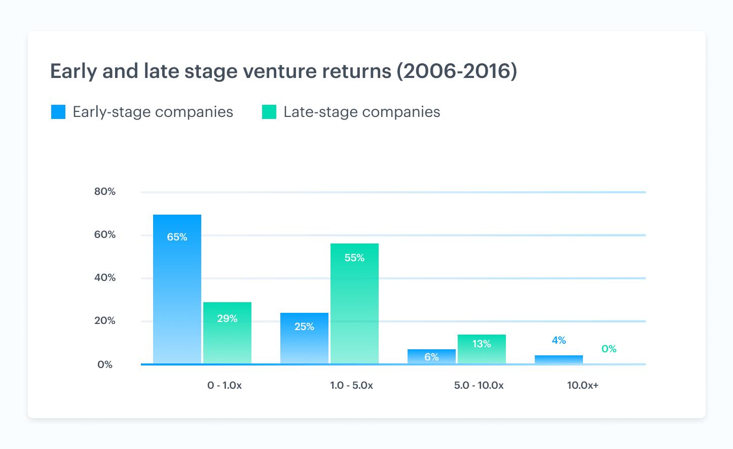Venture market trends driving liquidity 2