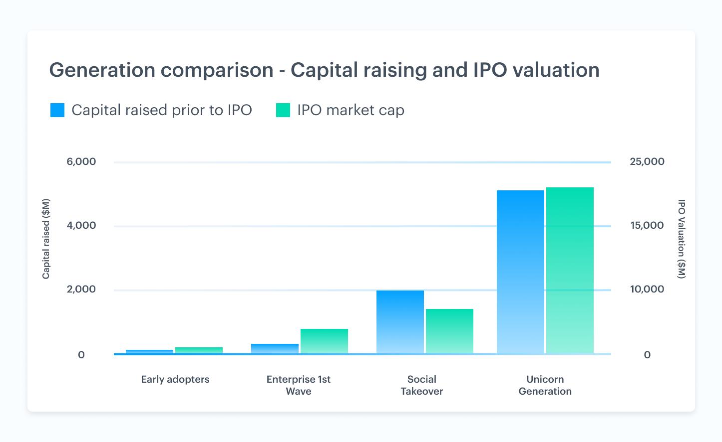 Venture market trends driving liquidity 4