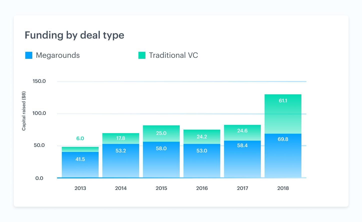 Venture market trends driving liquidity 6