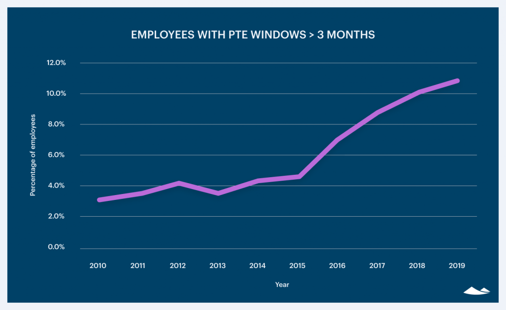 The current state of employee exercise 2020 1