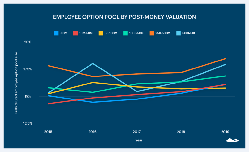 The growth of employee equity pools 2