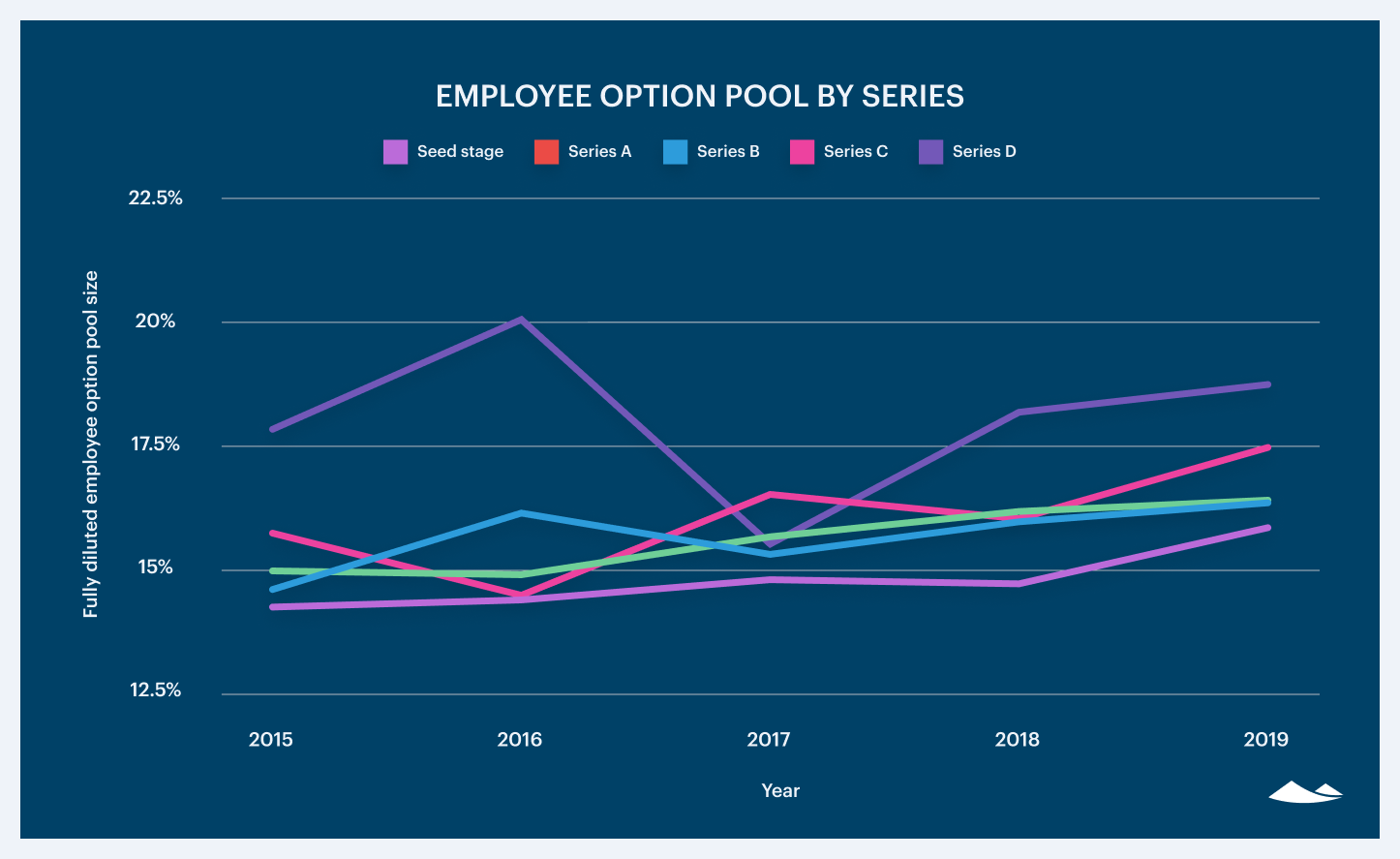 The growth of employee equity pools 3