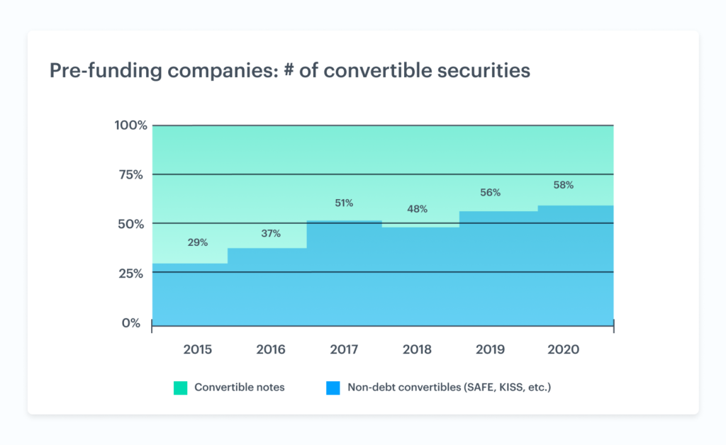 The rise of non-debt convertible securities 1
