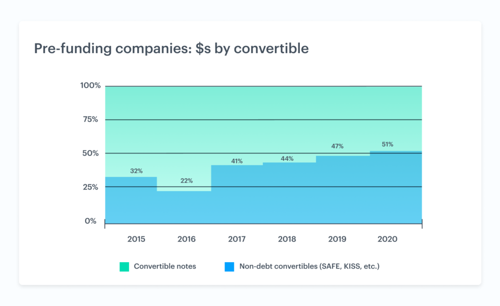 The rise of non-debt convertible securities 2