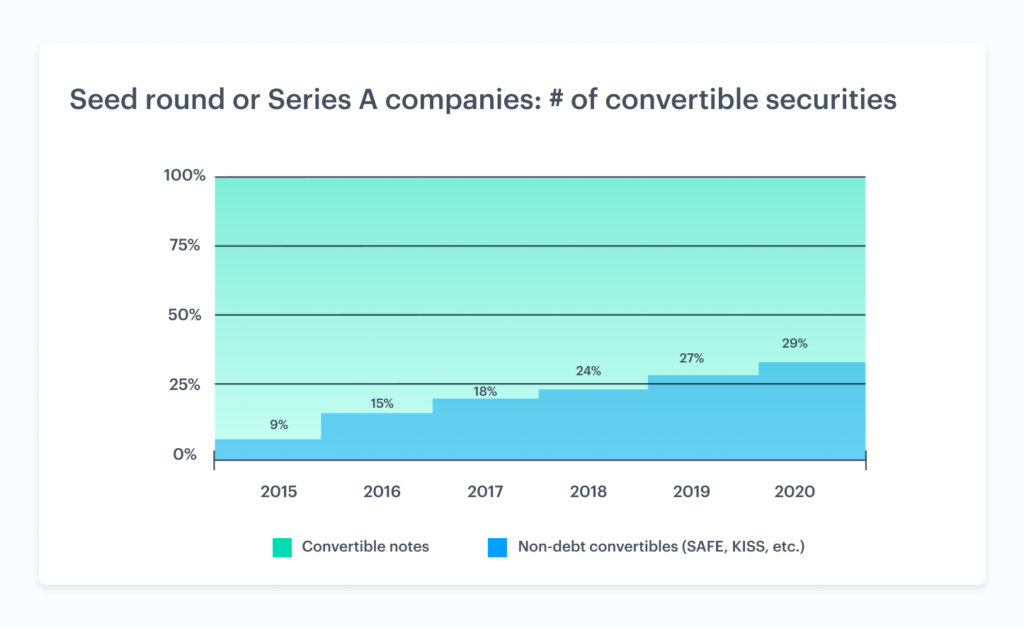 The rise of non-debt convertible securities 3