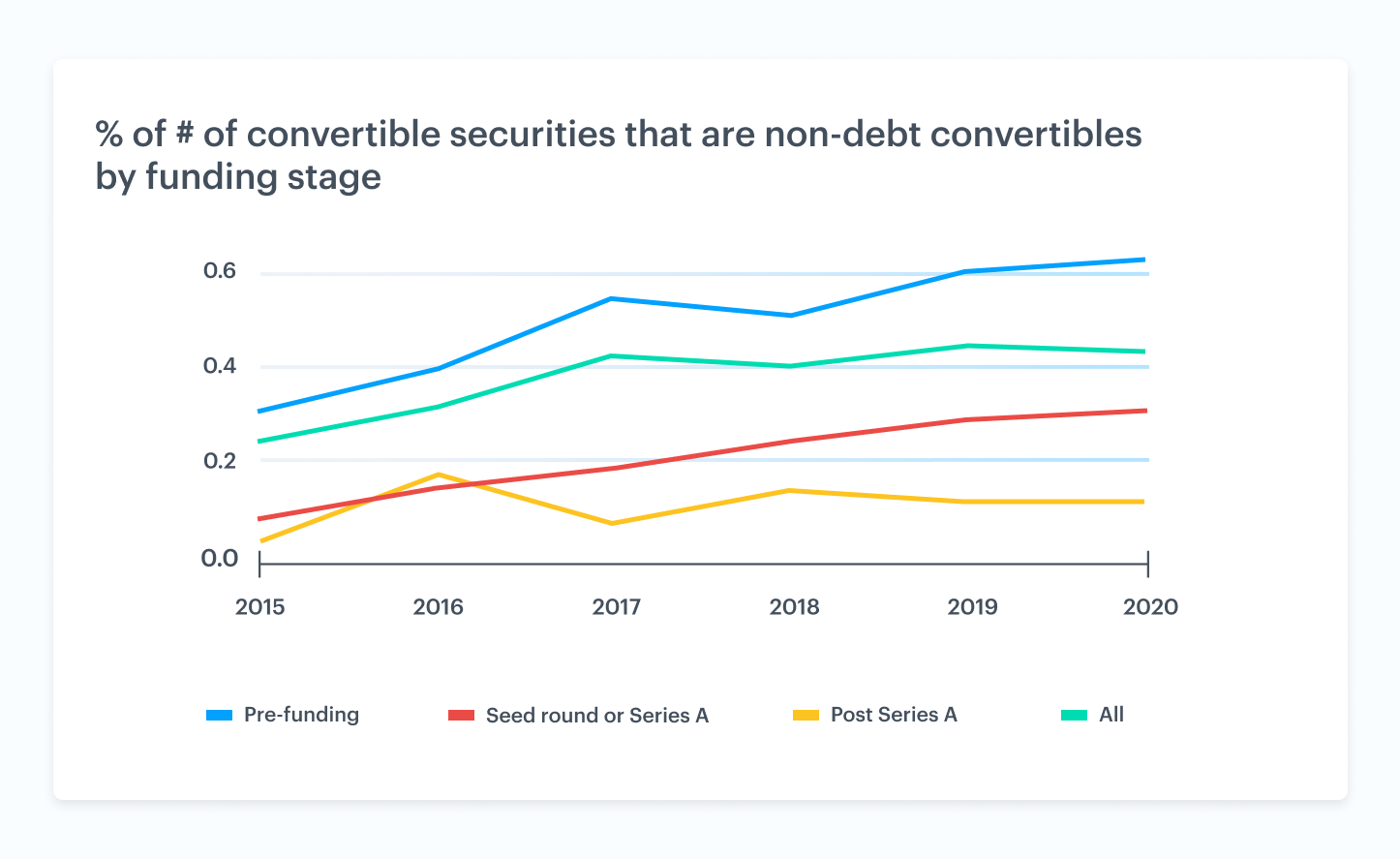 % of # of convertible securities that are non-debt convertible securities by funding stage