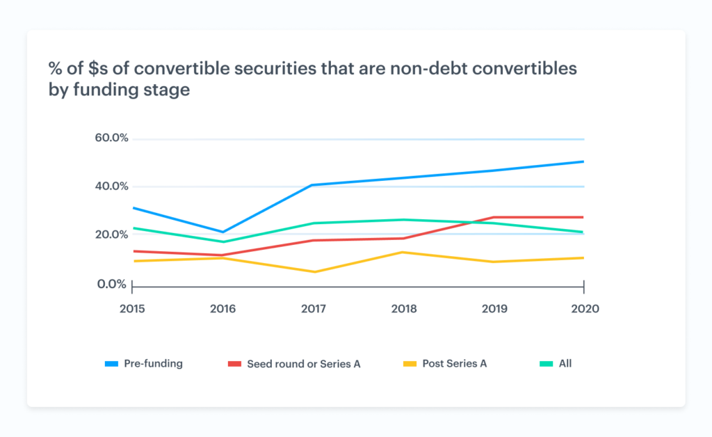 The rise of non-debt convertible securities 5