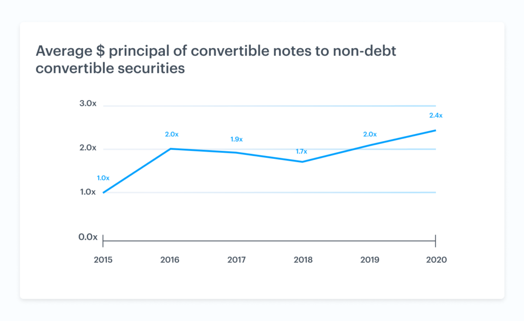 The rise of non-debt convertible securities 6
