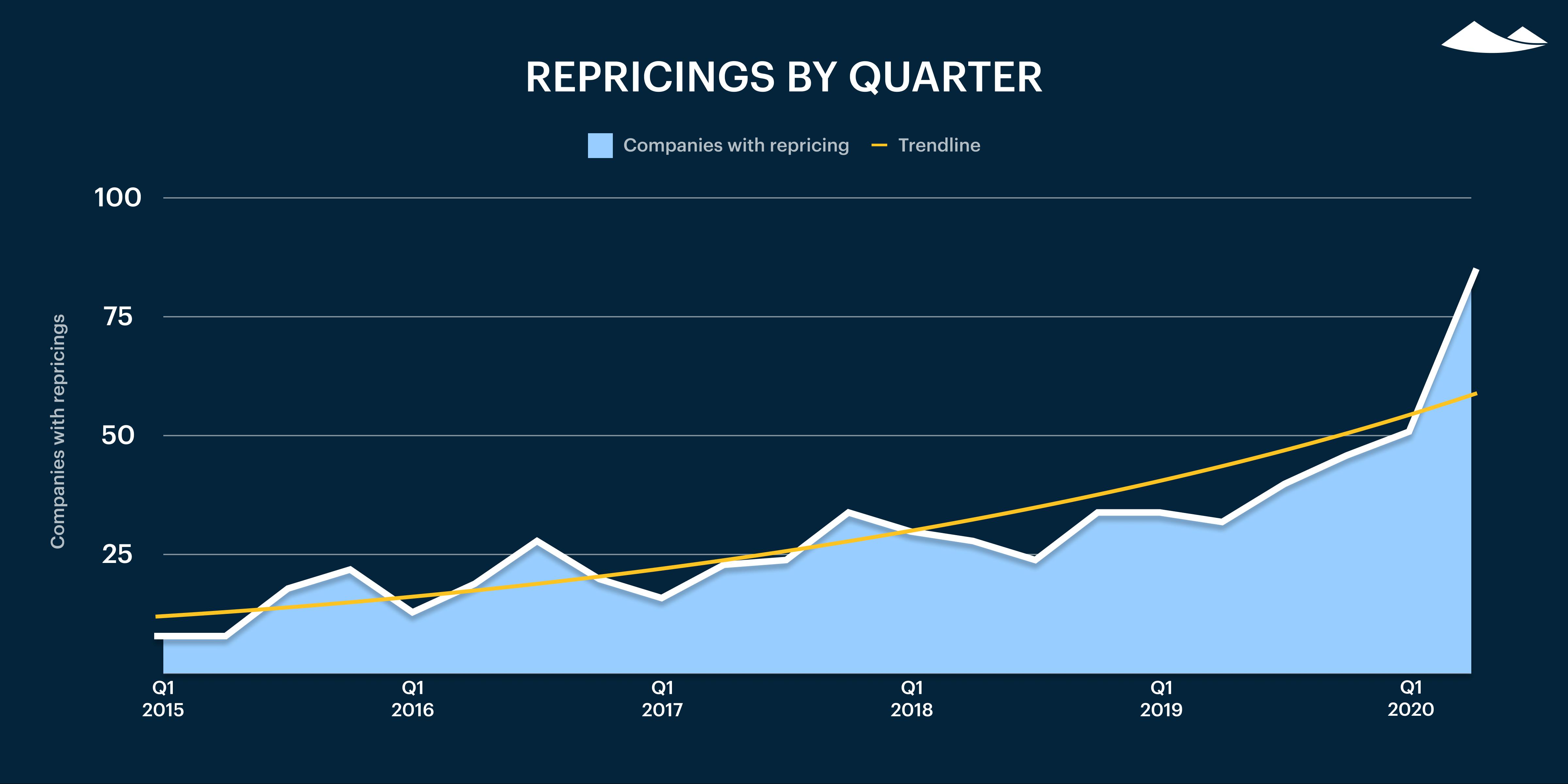 Carta's Private Markets Report - Q2 2020 8