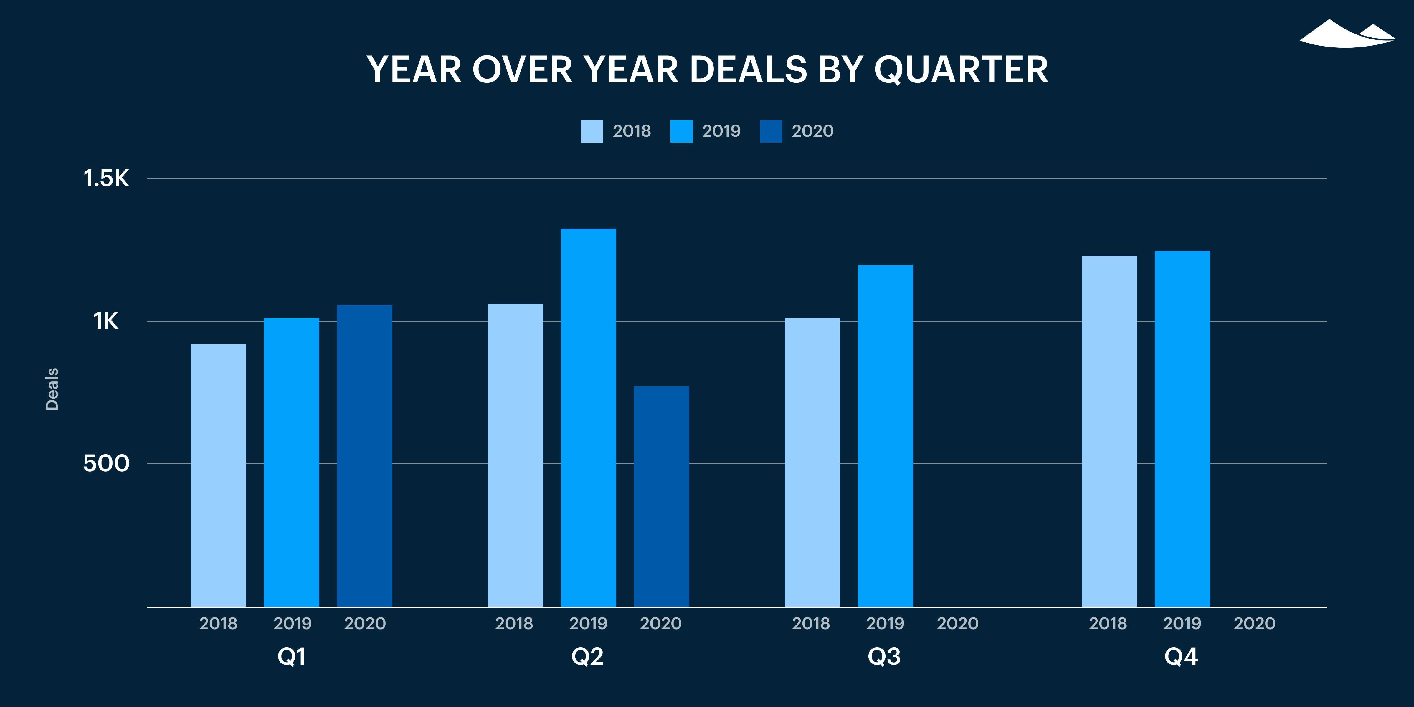 Carta's Private Markets Report - Q2 2020 10