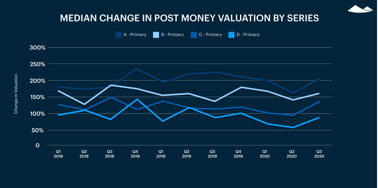 median change in post-money valuation by series