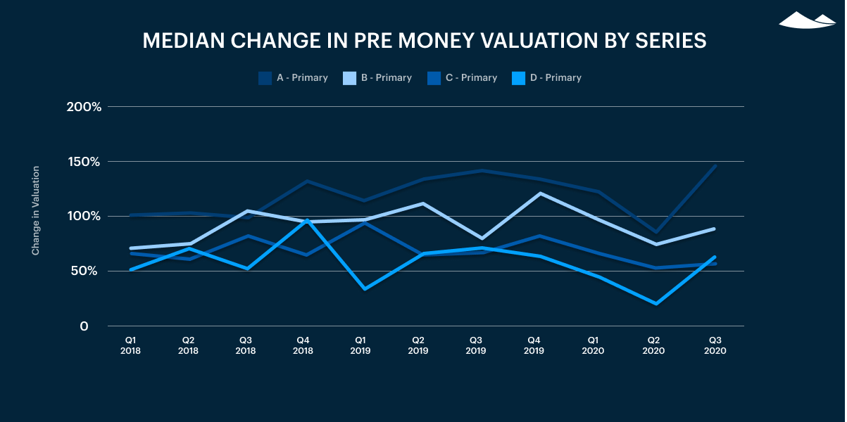 median change in pre-money valuation by series