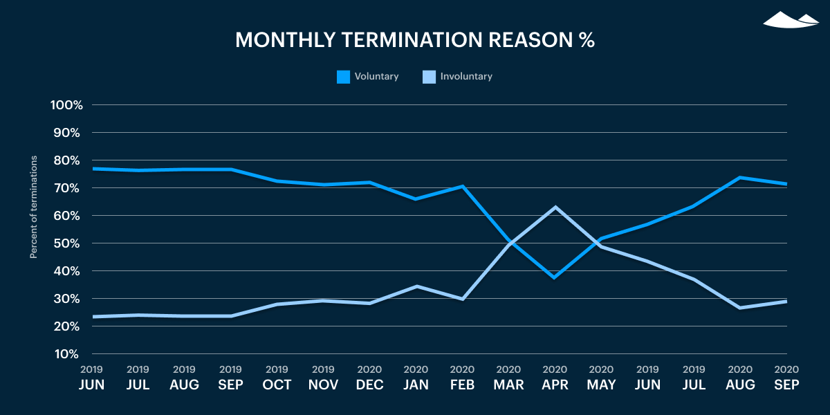 monthly termination reason %