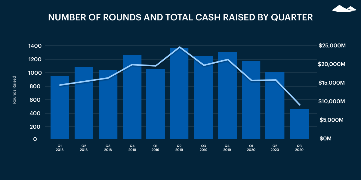 number of rounds and total cashed raised by quarter