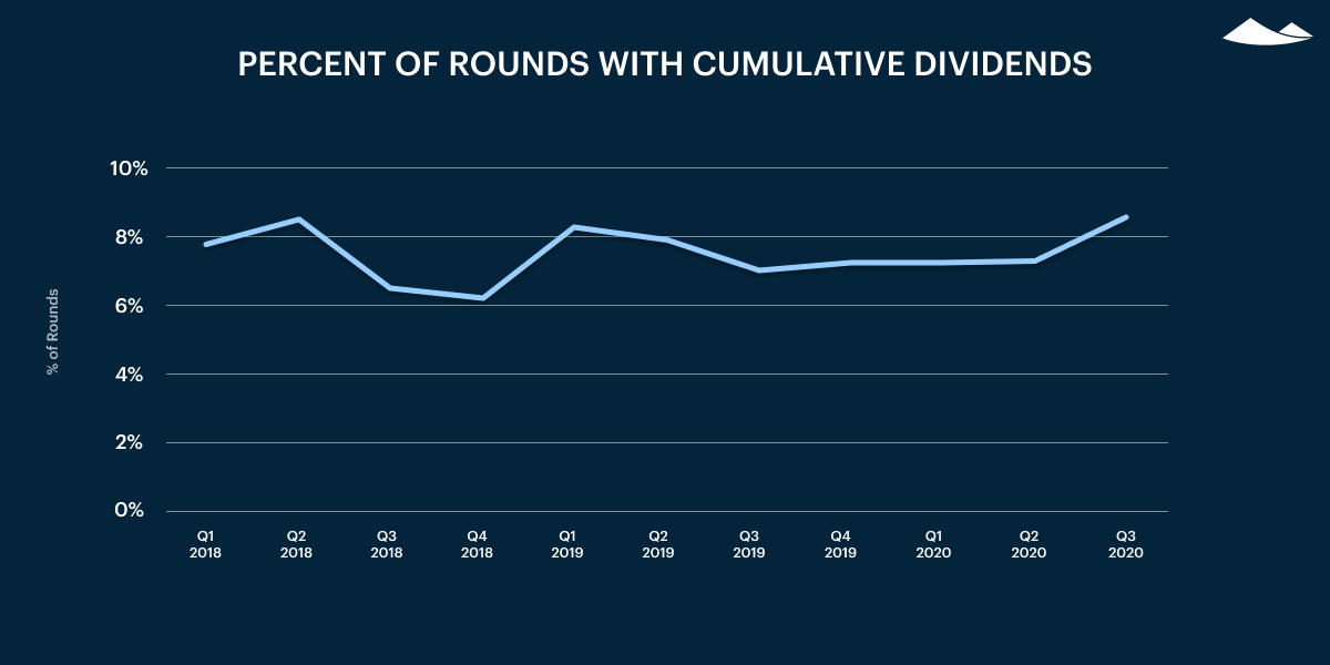 percent of rounds with cumulative dividends