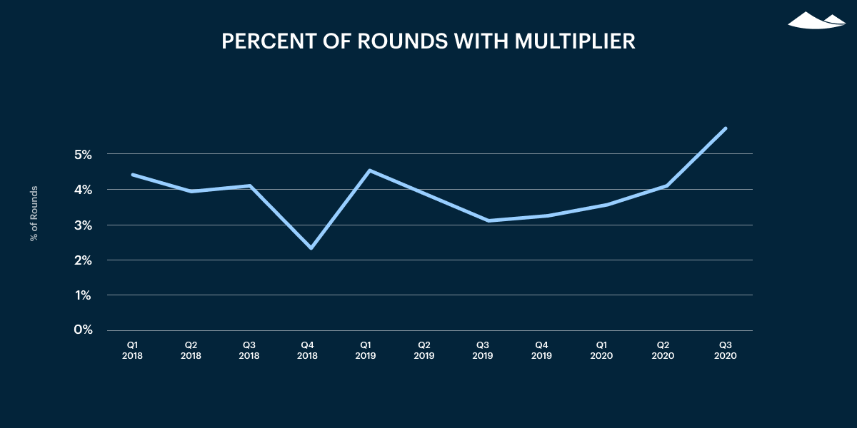 percent of rounds with multiplier